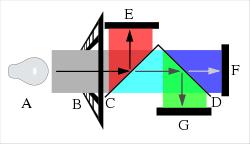 CCD (bron: Wikipedia)