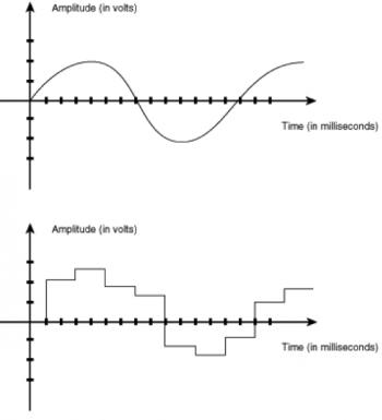 Een schematische voorstelling van de omzetting van een analoog naar een discreet signaal.